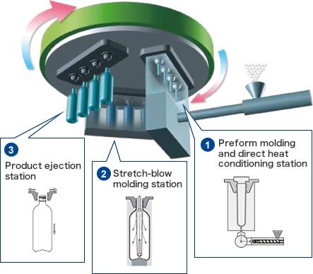 AOKI Injection Stretch Blow Molding Machines   Penzola